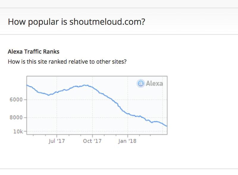 Shoutmeloud-traffic-drop