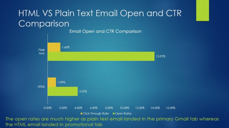 Email Open and CTR Text Vs HTML