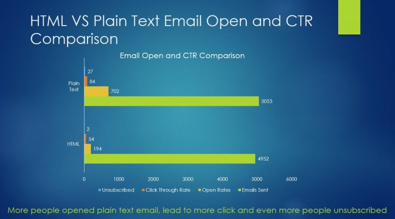 HTML vs Text Emails case Study